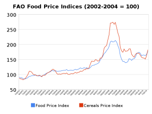 FAO Food Price Indices (2002-2004=100)