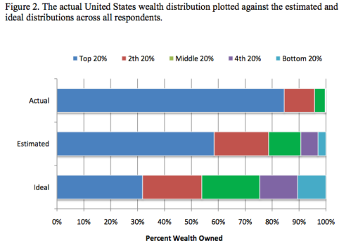 Actual, Perceived, and Preferred Level of Wealth Distribution inthe United States.